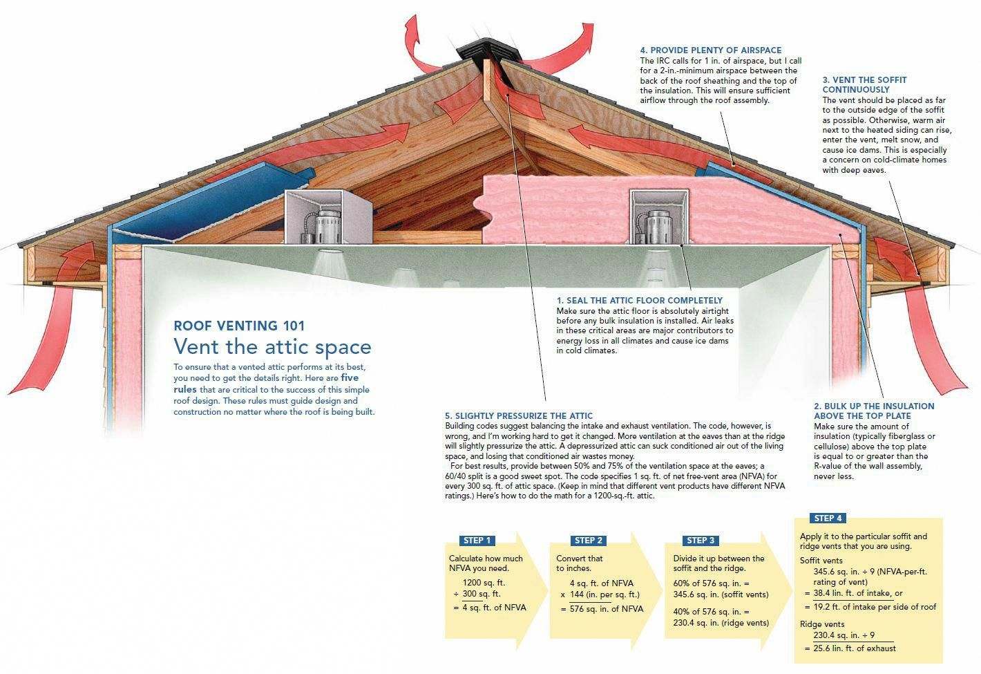Vented Soffit S Is An Easy Way To Allow Cooler Air Into Your Attic To Replace The Hot Air Exiting Through The Attic Ventilation Attic Renovation Attic Remodel