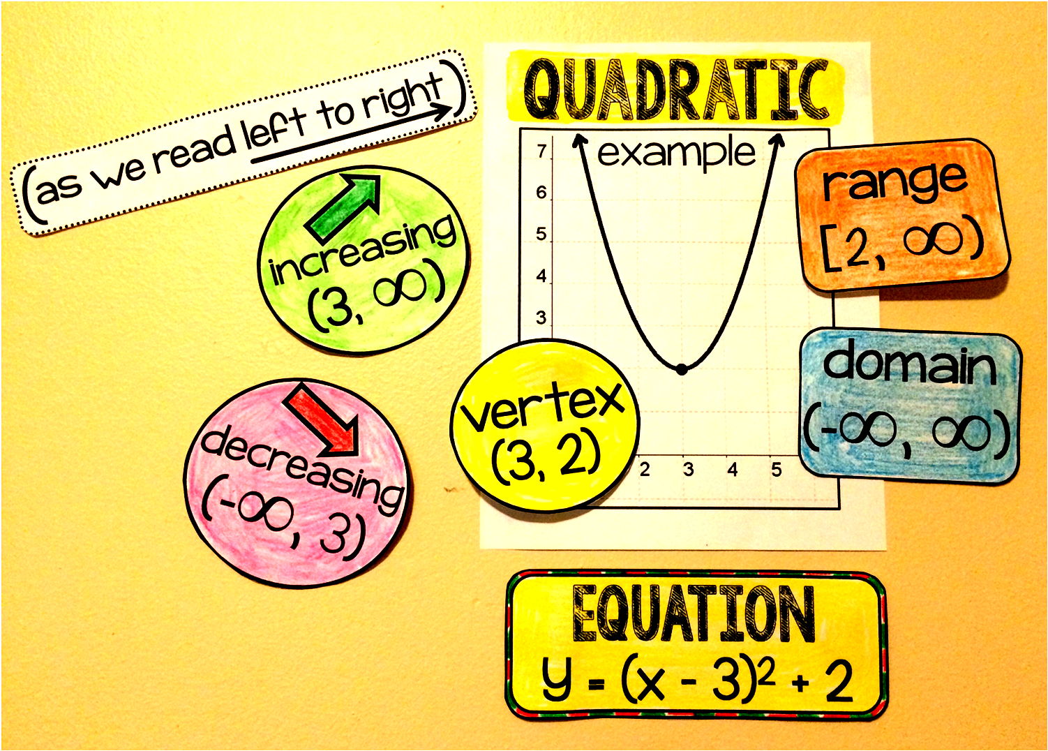 high school Math word wall | Classroom Decorating Ideas | Pinterest ...