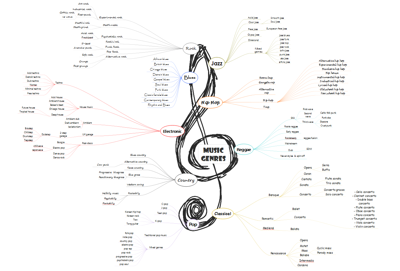 Music Genres Mind Map In