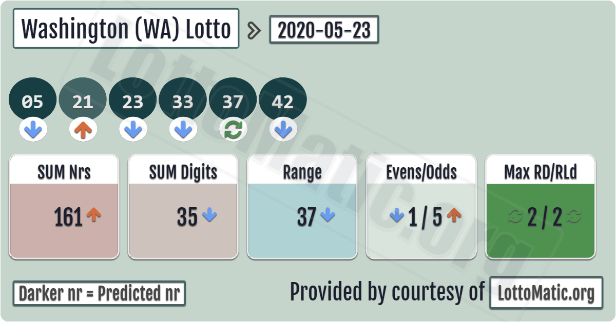 Lotto Washington Winning Numbers