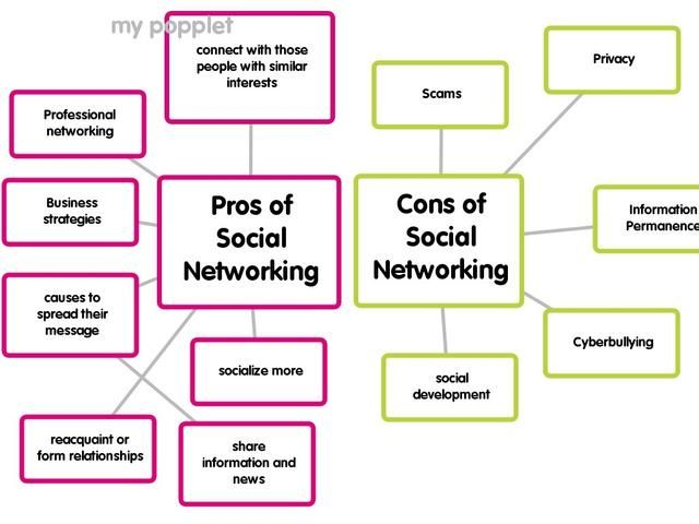 essay on social networking sites pros and cons The pros of social networking what are the pros and cons of social networking sites your own social network can grow and you might get invited to many more.