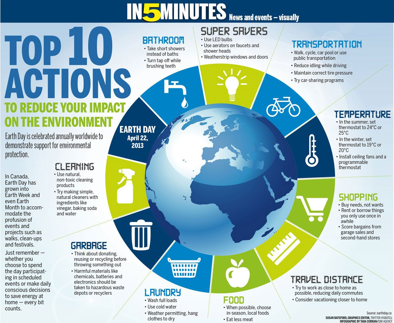Top 10 Ways To Reduce Your Eco Footprint