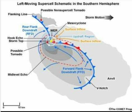 Left Moving Supercell Schematic In Southern Hemisphere Supercell Storm Weather