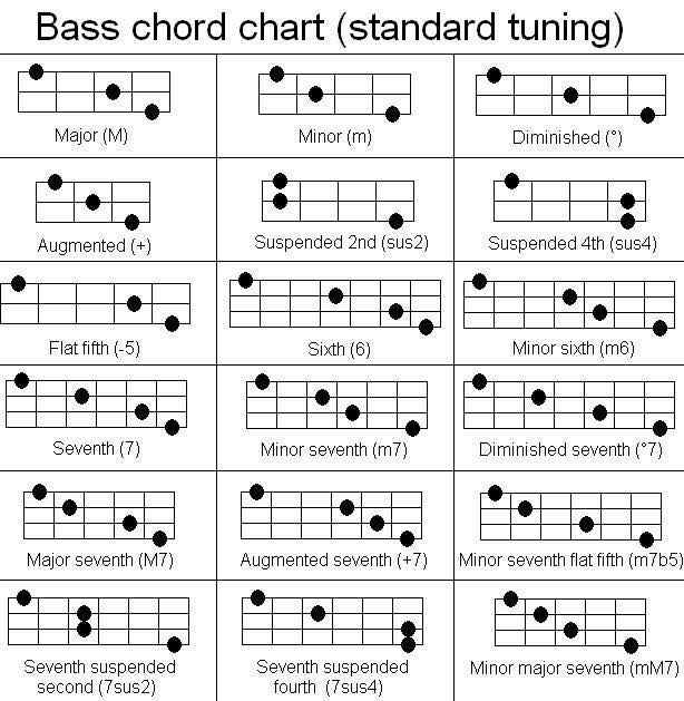Pin By Terrance Mason On Music Charts  Diagrams