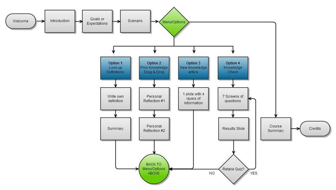 Patty Davids Instructional Design Portfolio Flow Chart For A