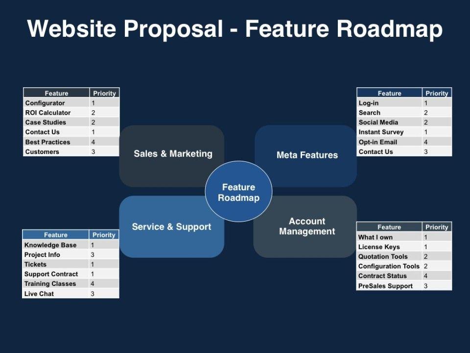 Website-Proposal-Feature-Roadmap-960x720jpg (960×720) Social - contract management spreadsheet