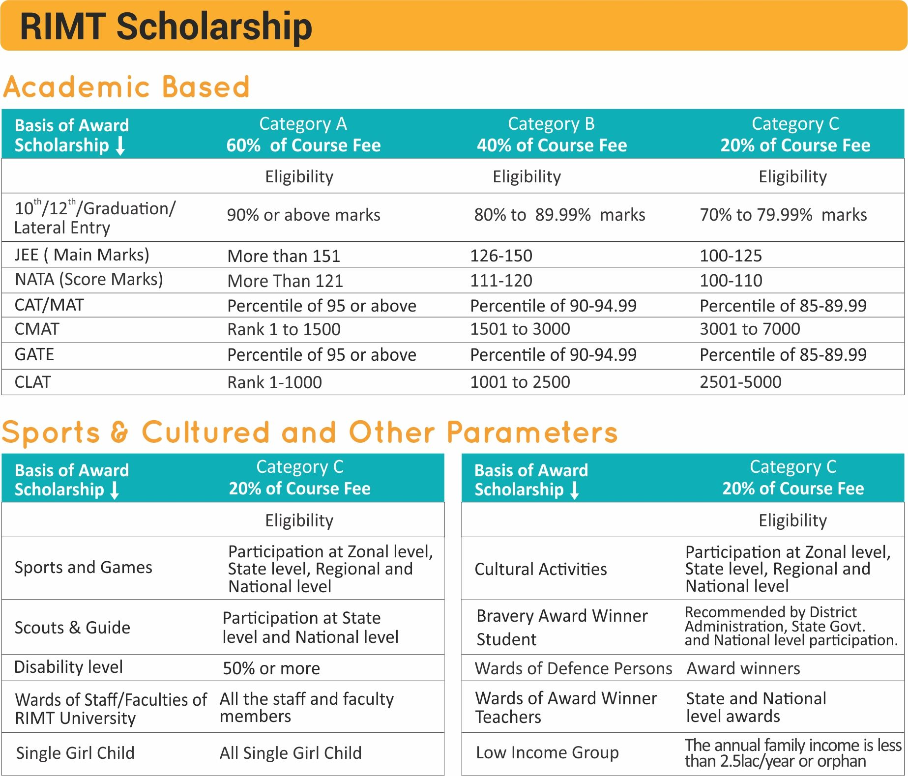 Scholarship Best Private University In Punjab Northern India Admissions Open 2018 Private University Scholarships University