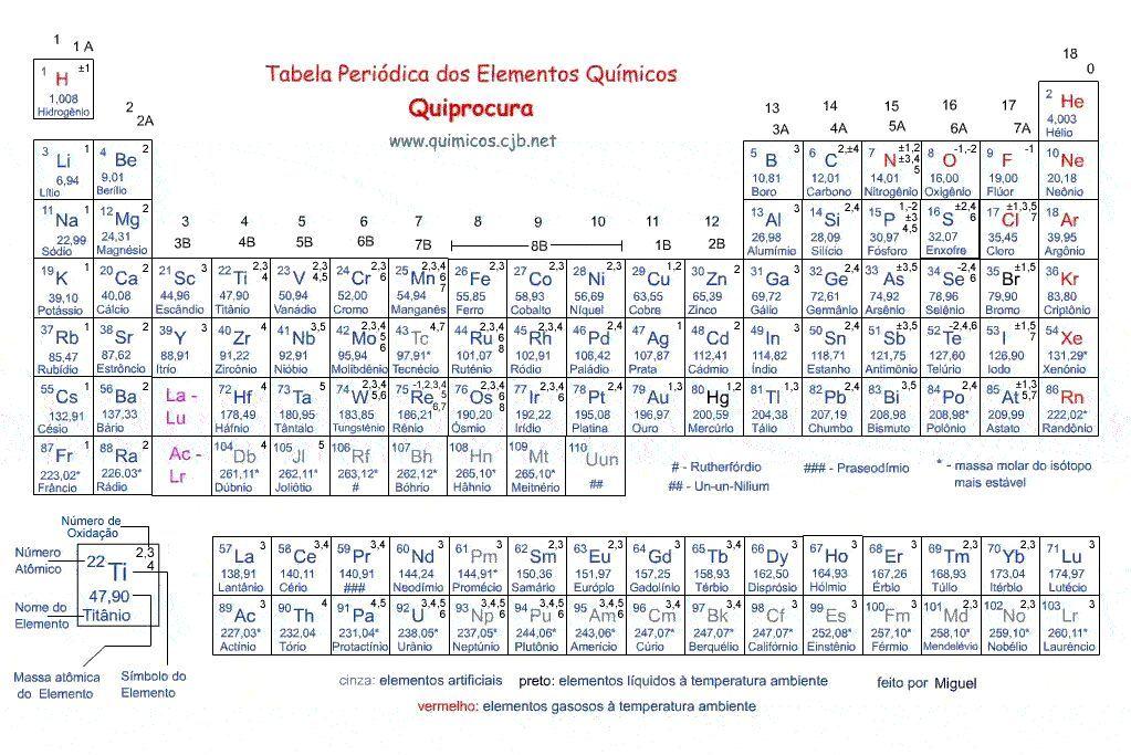 Tabela Periódica - QuiProcura Quimica Pinterest - best of tabla periodica de los elementos mas importantes