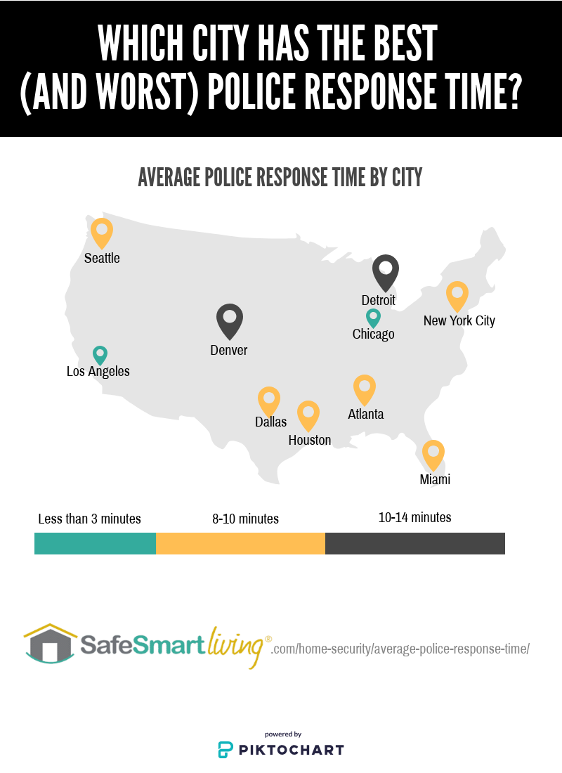 What Is The Average Police Response Time In The U S Security Tips Police Burglary Prevention