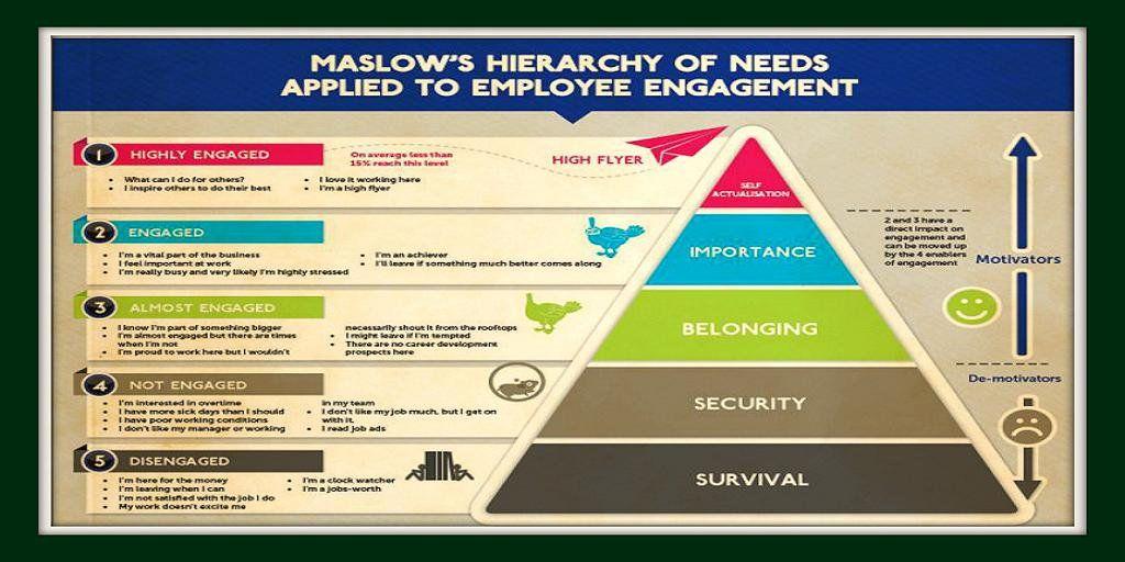 Bruno Gebarski on Employee engagement, Maslow's