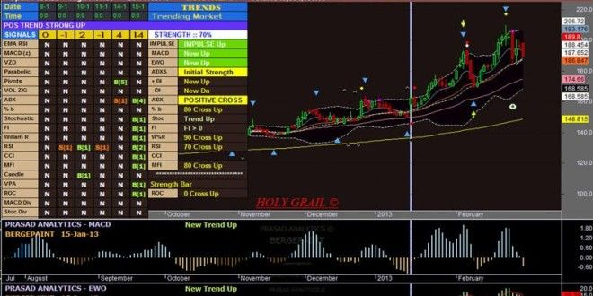 The Elliot Wave Oscillator Amibroker Afl Wave Theory