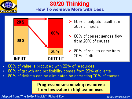 Principle How To Achieve More With Less  Rule Pareto