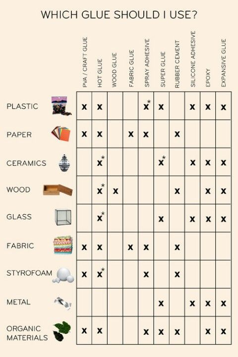 Types of Glue to use
