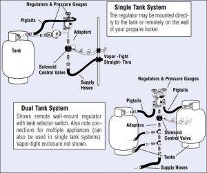 Rv Propane Regulator Troubleshooting Read This First Rvshare Com Propane Propane Heater Rv