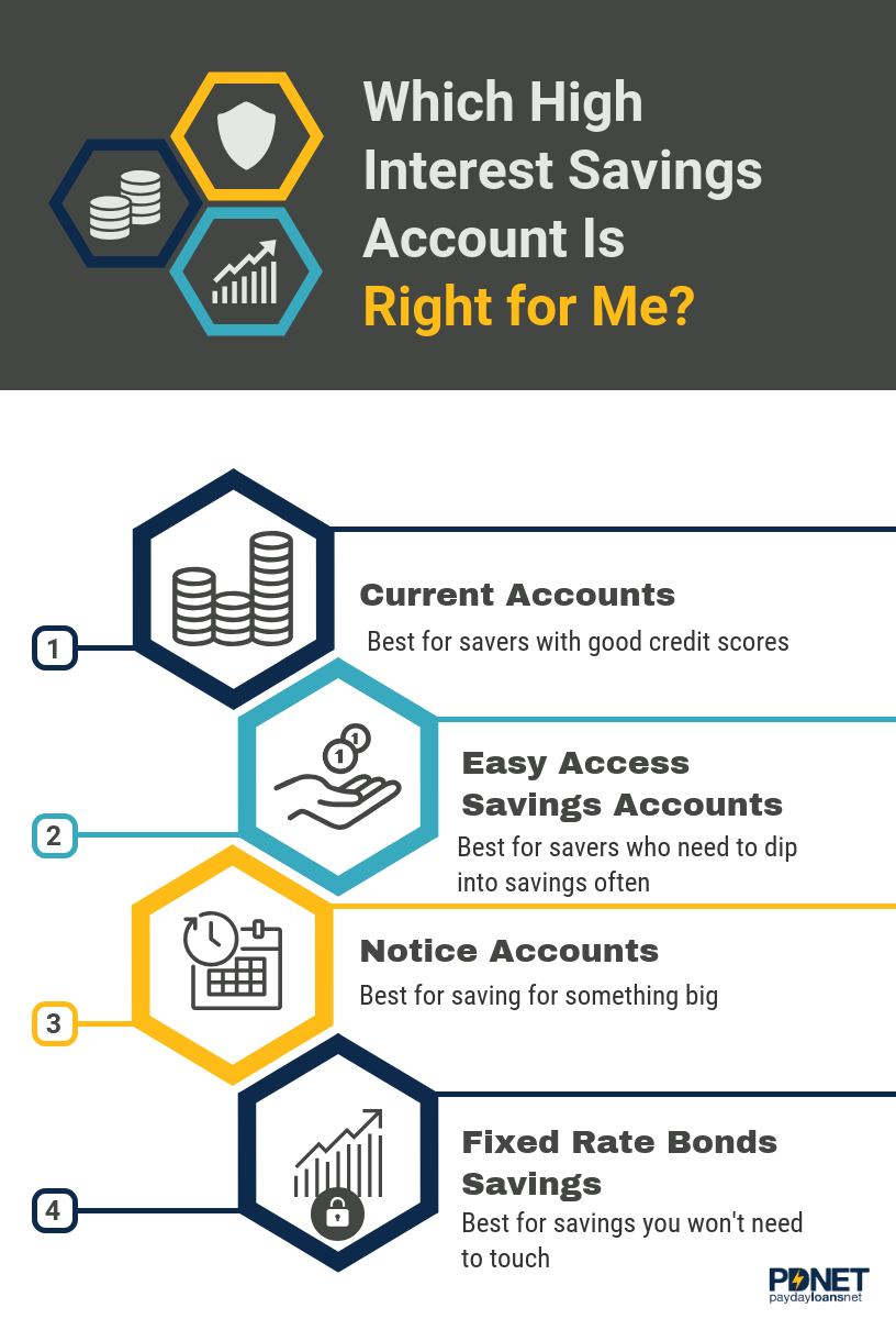 How To Choose The Best High Interest Savings Account Payday Loans Net High Interest Savings Account High Interest Savings Savings Account