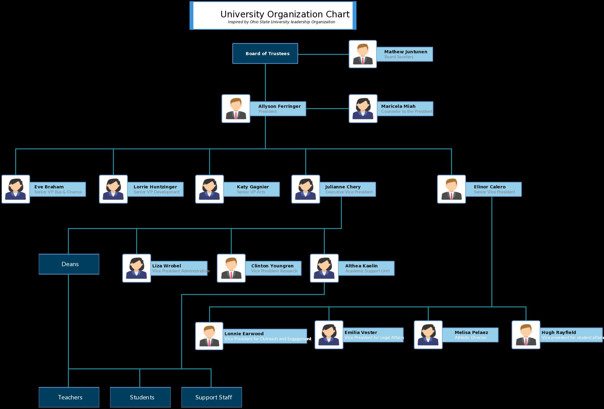 ohio university business resume template