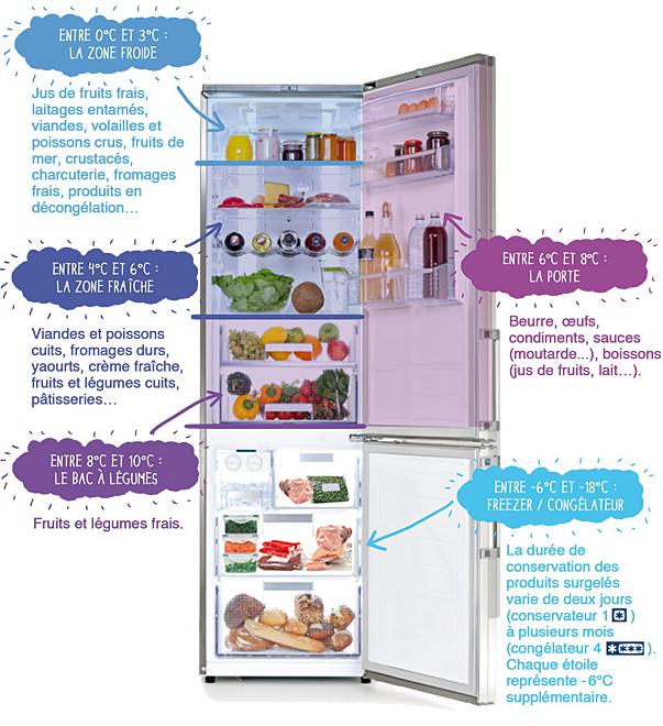 Mettre ses produits au frais d s le retour des courses c est bien mais pour - Comment regler la temperature du frigo ...
