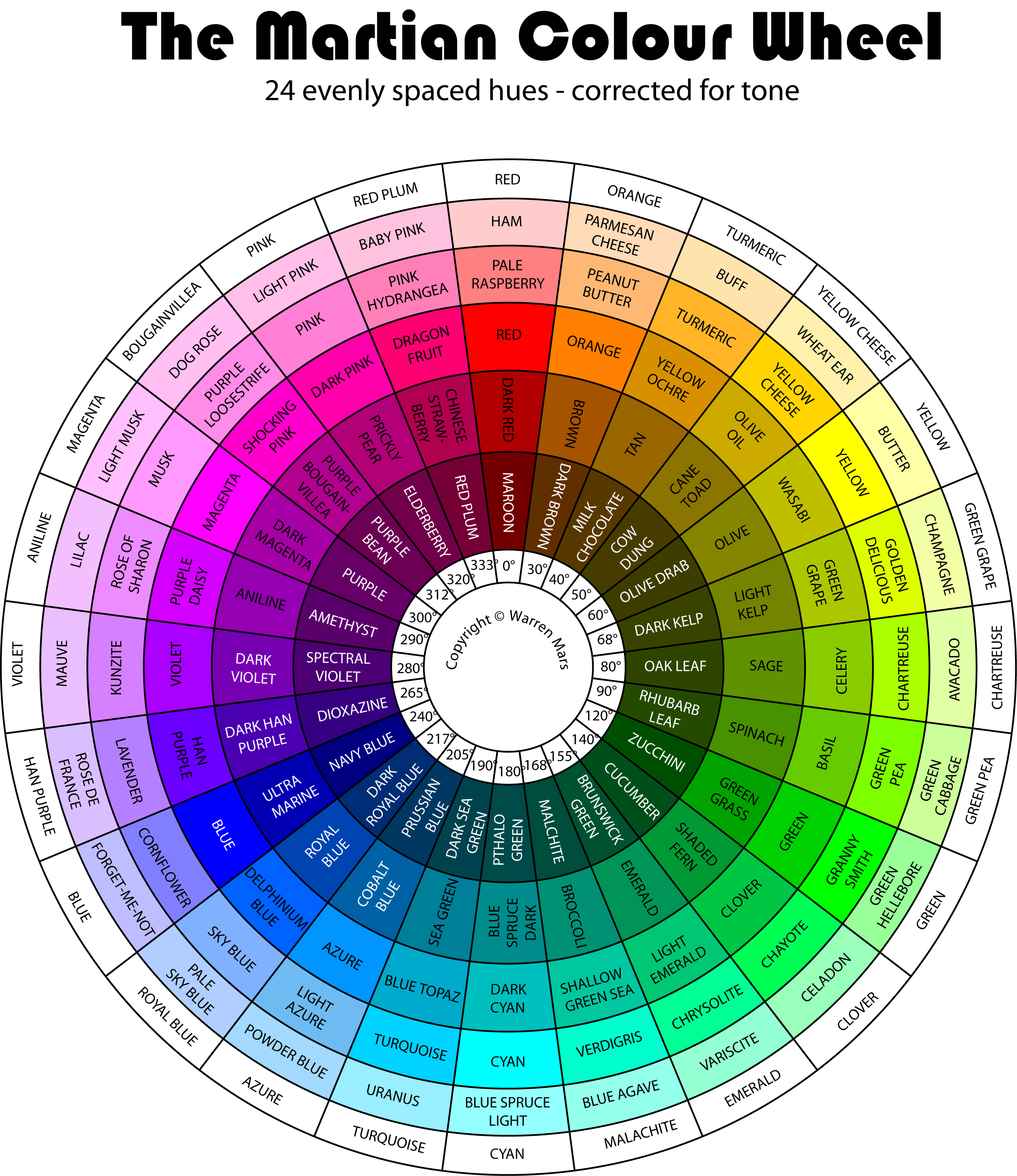 The martian colour wheel color corrected for even tone How does the colour wheel work