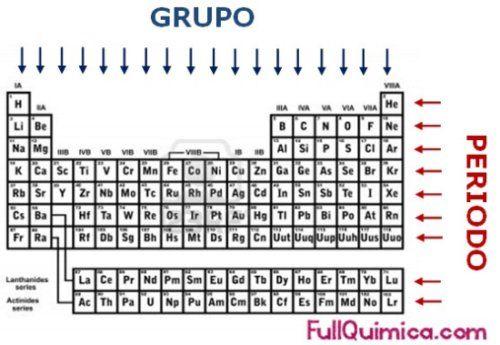 Grupos y periodos de la tabla periódica Química Pinterest - best of tabla periodica nombres familias