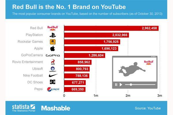 As dez marcas mais populares no YouTube