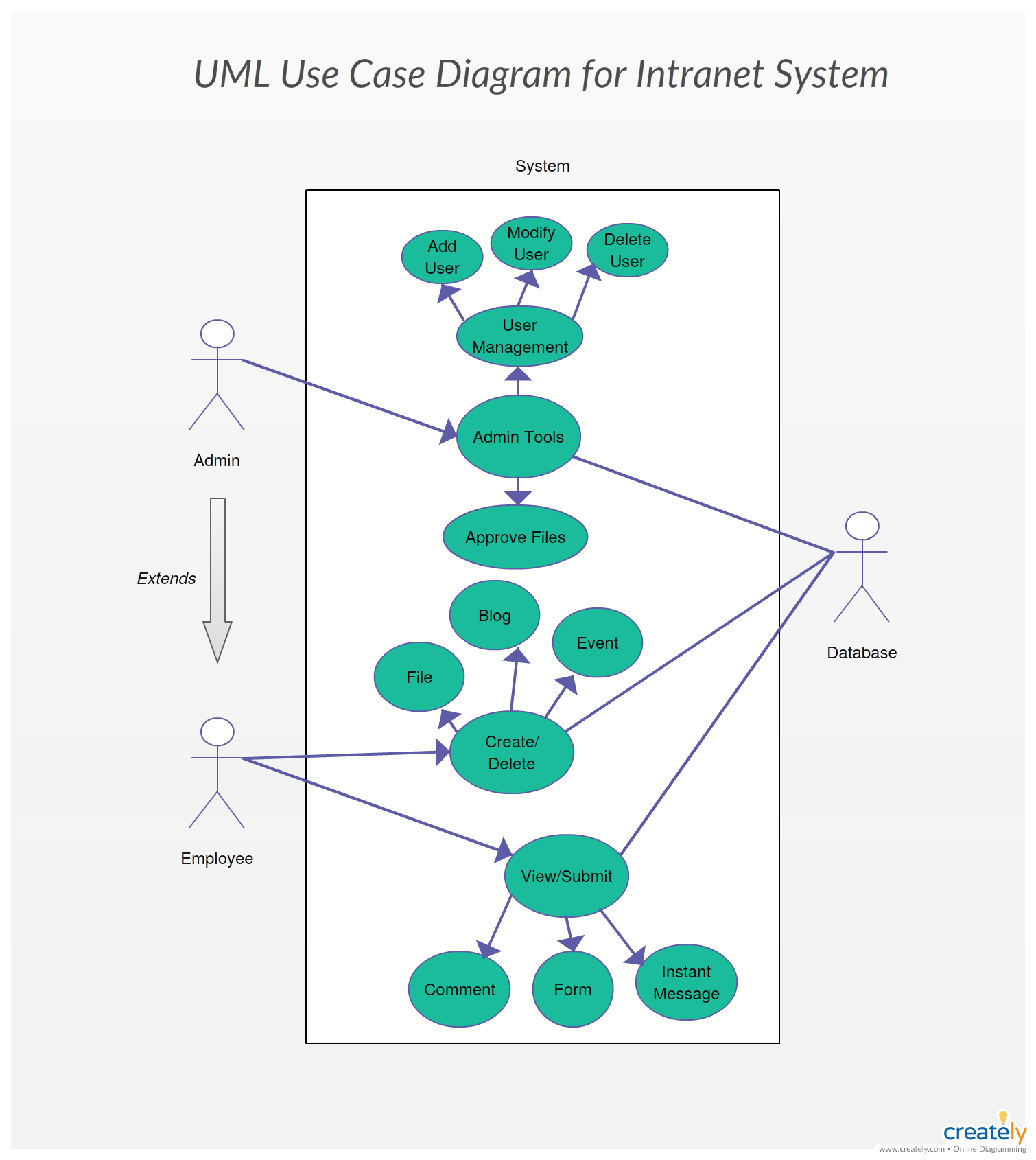 Use Case Diagram For Intranet Uml Use Case Diagram Case