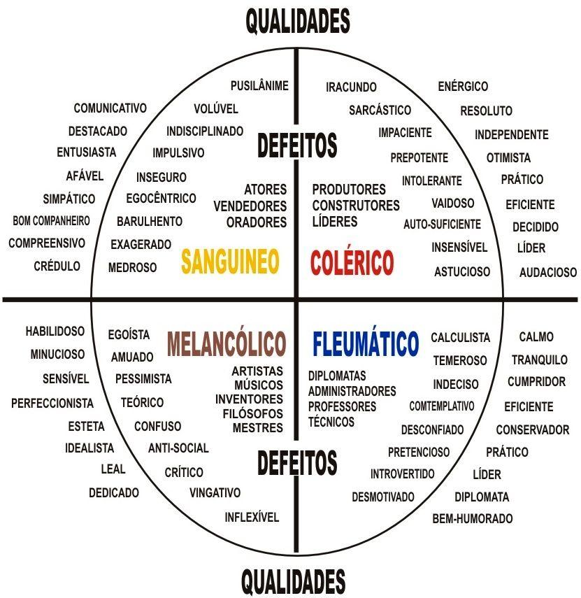 Image Result For Tabela De Pitagoras Numerologia