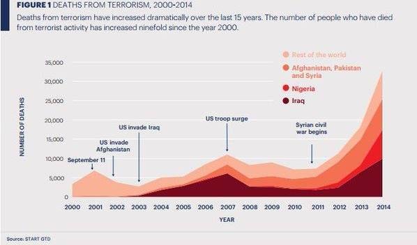 Deaths From Terrorism, 2000 - 2014