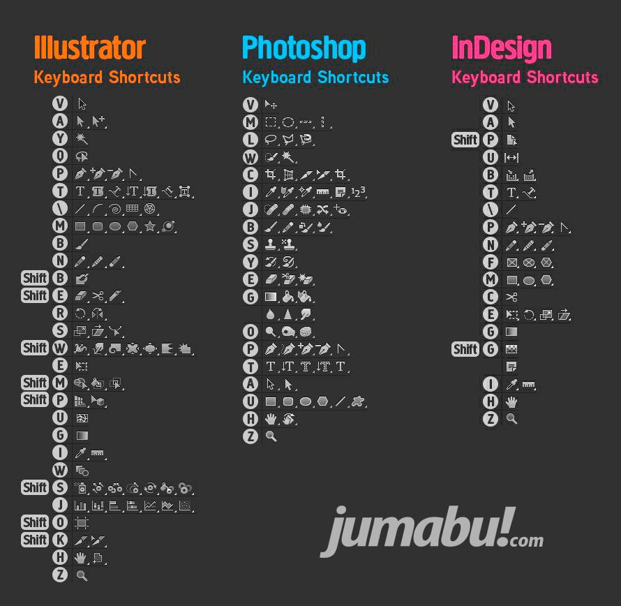 atajos del teclado para photoshop illustrator e in design tips