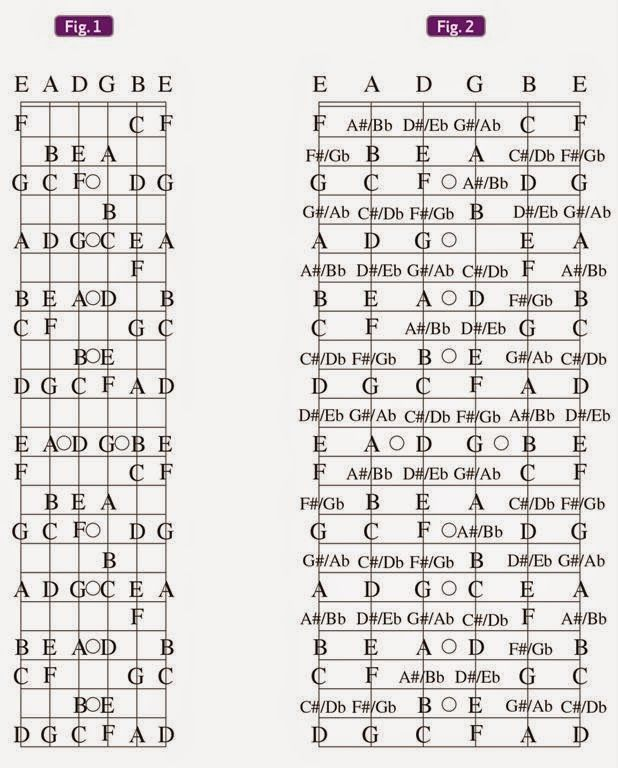Pin by Andy Sway on Guitar | Pinterest | Guitars, Guitar chords and ...