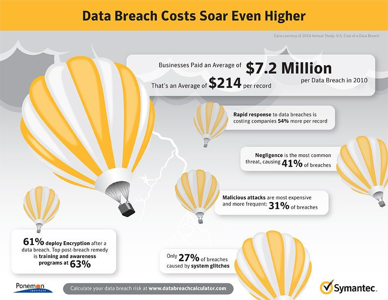 data breach infographic - Google Search | Infographics | Pinterest ...
