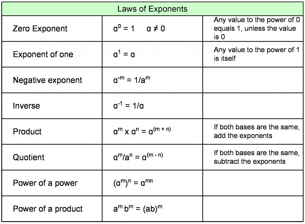 Rules Of Logarithms And Exponents A Guide For Students Logarithmic Functions Studying Math Exponents
