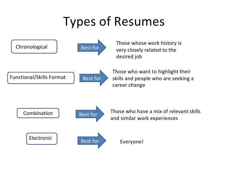 3 types of resume formats types of resumes resume