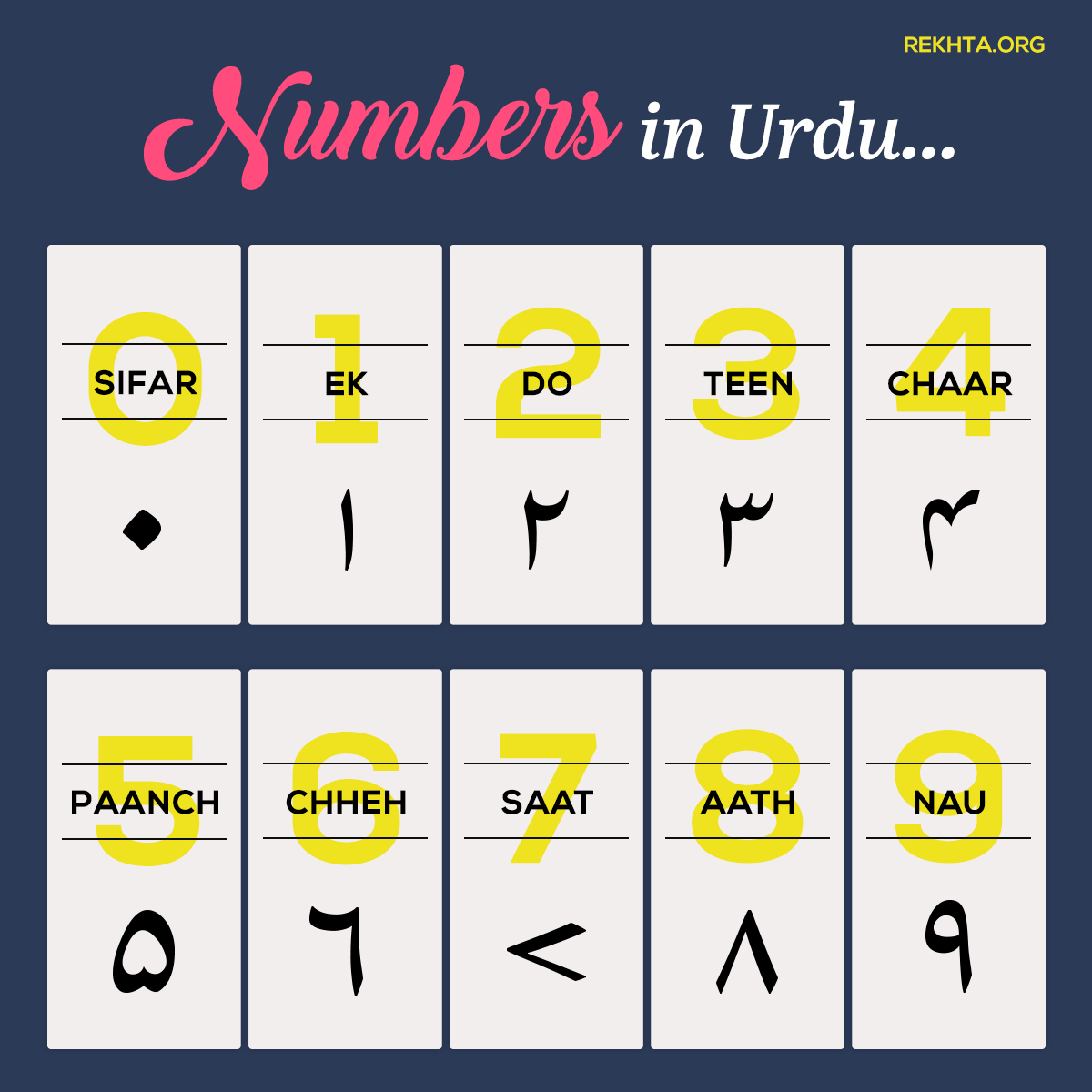 Learn How to Write Numbers in Urdu (Persian Script) | #Urdu | Urdu