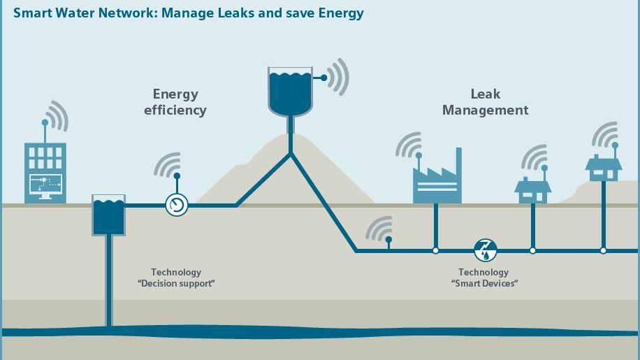 Global Smart Water Network Market Size Trends Demand