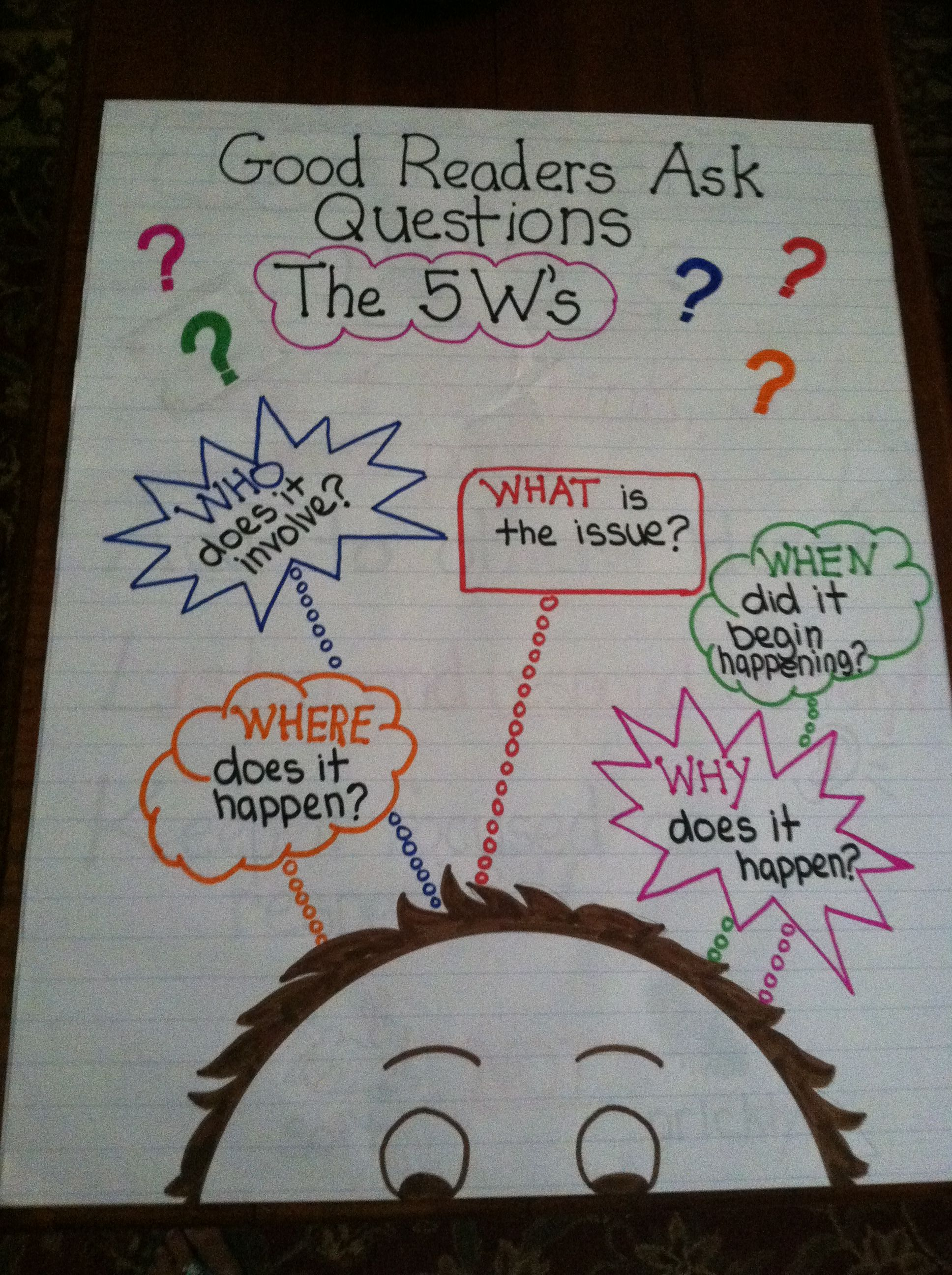 My version of    anchor chart also best questioning images on pinterest learning rh