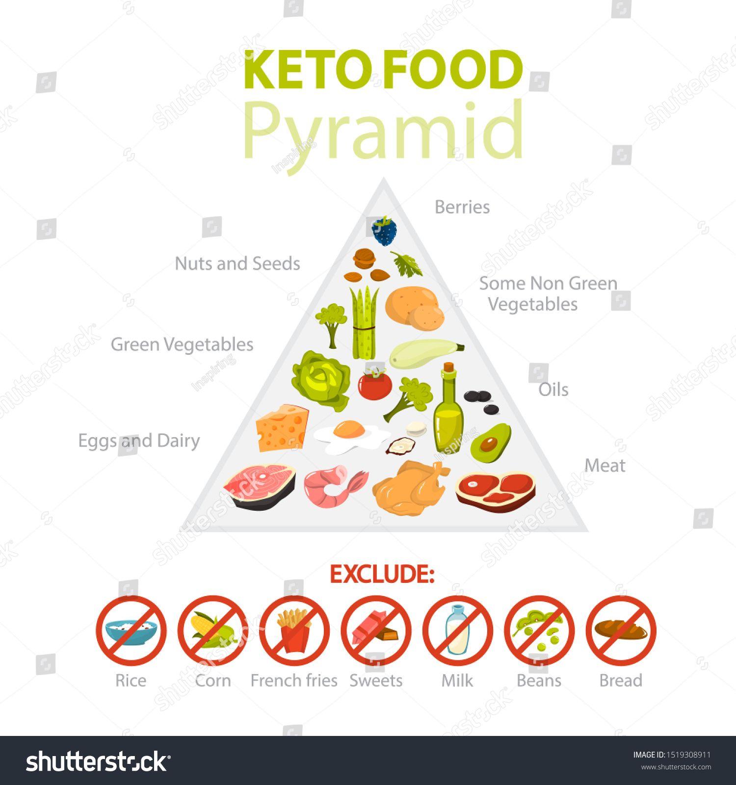 keto diet percentage of  fat
