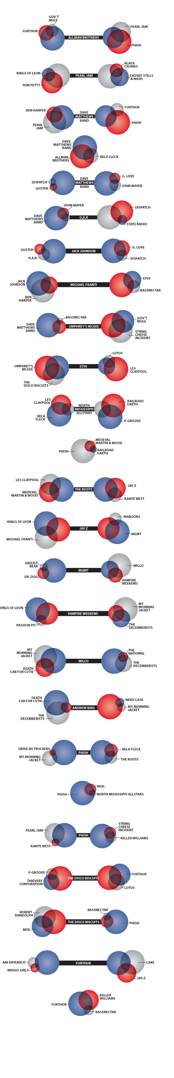 hight resolution of music makeup dna venn diagrams