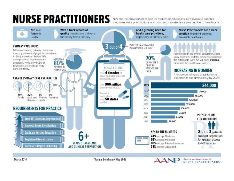 Nurse Practitioner Infographic Now Trending American
