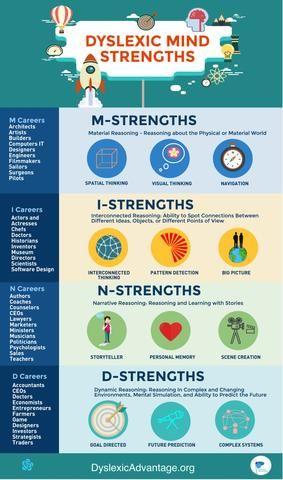 Dyslexic Mind Strengths Classroom Poster Positive Dyslexia In 2020 Dyslexic Students Dyslexia Teaching