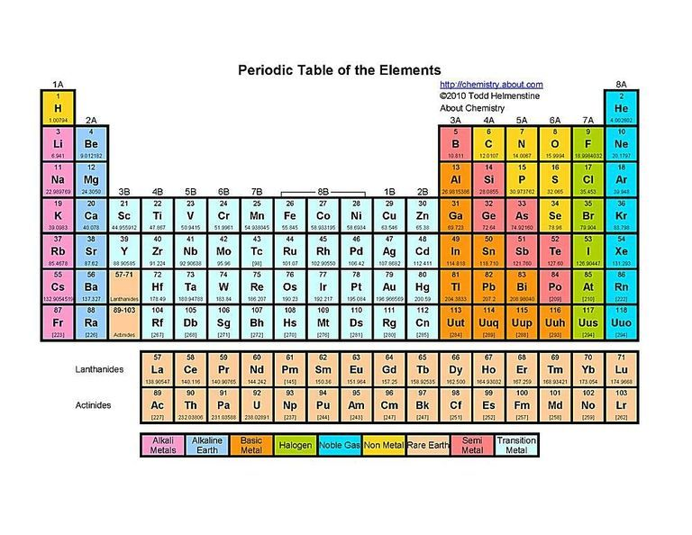printable periodic tables pdf table and atomic number