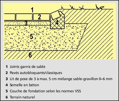 Comment poser des pavés u2013 Tout savoir sur la pose des pavés extérieurs - comment calculer surface habitable d une maison