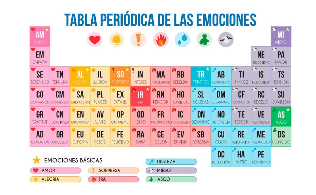 Pin De Otilia Juárez Rejas En Beauty Tabla Periodica Educacion Emocional Emociones