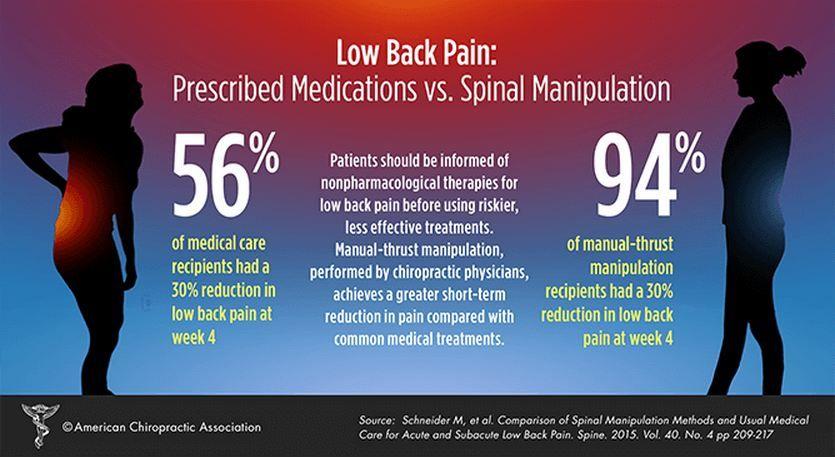 BackPain SpinalManipulation GetAdjusted Health