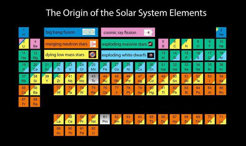 La tabla periódica de elementos, según el fenómeno astronómico del - new ver una tabla periodica completa
