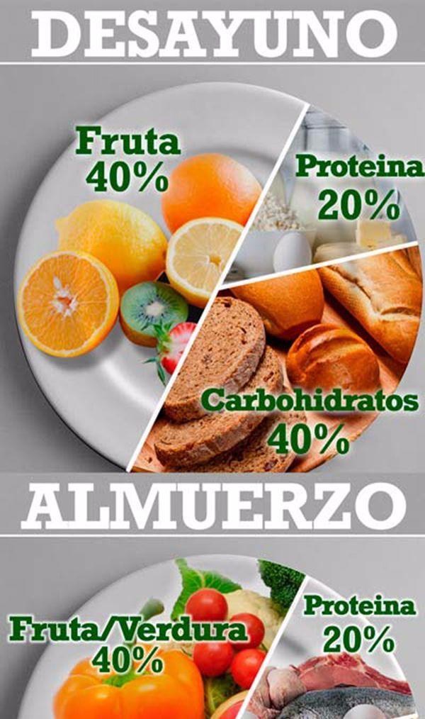 La dieta saludable en porcentajes desayuno comida y cena - Como preparar una cena saludable ...