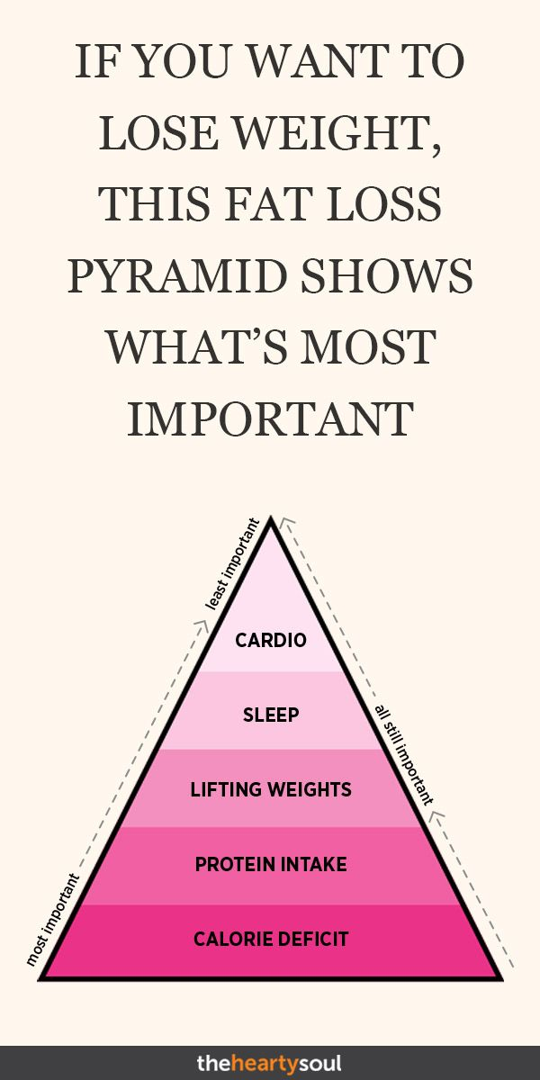 If You Want to Lose Weight, This Fat Loss Pyramid Shows What's Most Important