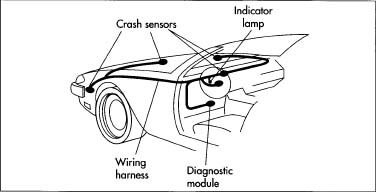 Crash sensors can be located in several spots on the front