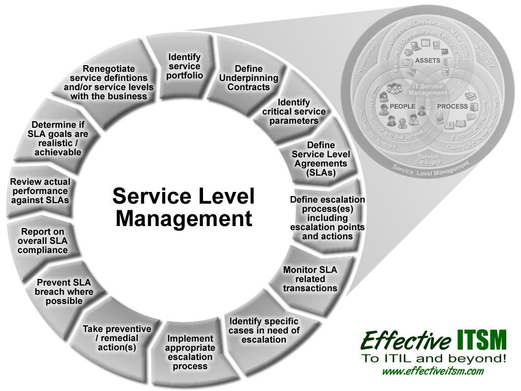 Service Level Management Itil  GoogleSk  Tjeneste Design Itil