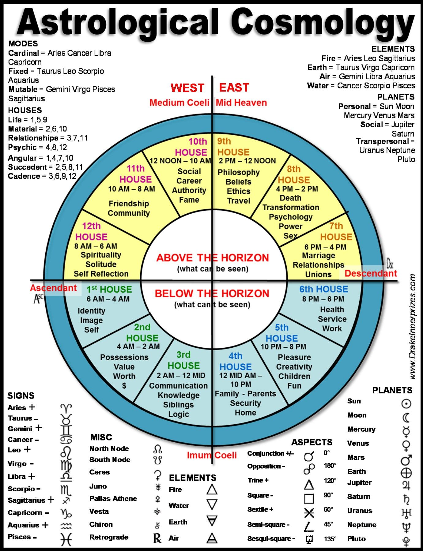 Learn astrology natal chart past life report zodiac also pin by thandi on numerology rh pinterest