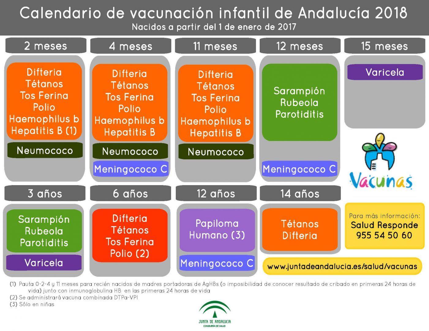Calendario Vacunal Andalucia.Resultado De Imagen De Calendario Vacunacion Andalucia 2018